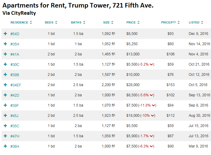 Apartments Lists 11 014 For Rent Just In Manhattan As I Reported Earlier This Month According To Zumper The Median Asking A