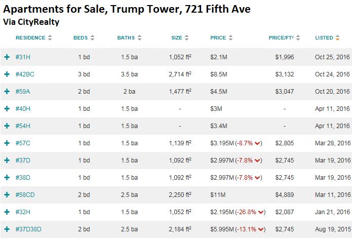 wolf richter just trump tower entire york city housing bubble unwinding