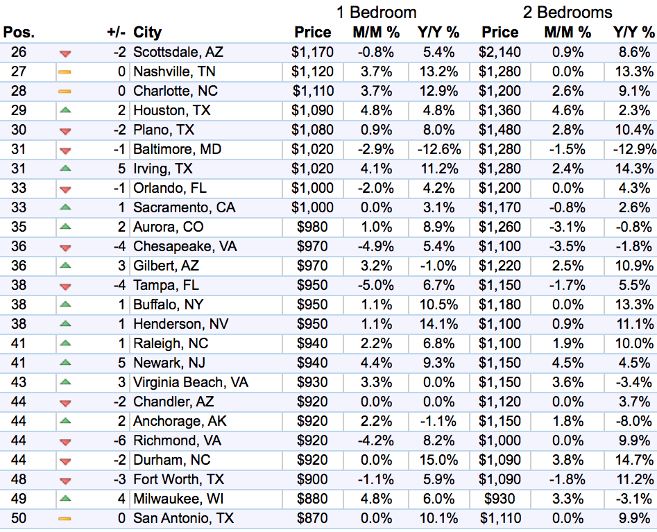 us-rents-top-26-50-markets-zumper-2016-11