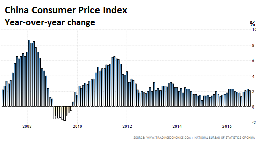 Credit Report Companies >> Get Ready for China's Hot New Export Product: Inflation | Wolf Street
