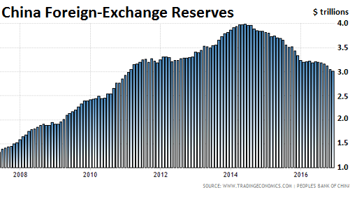 China's Holdings of US Treasuries Plunge at Historic Pace | Easy Money