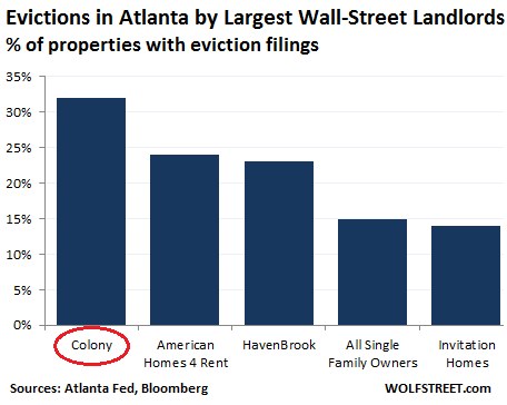Evictions by wall street mega landlords soar financialization of next in line in eviction rates american homes 4 rent havenbrook owned by pimco and invitations homes the percentage of properties with eviction filings stopboris Gallery