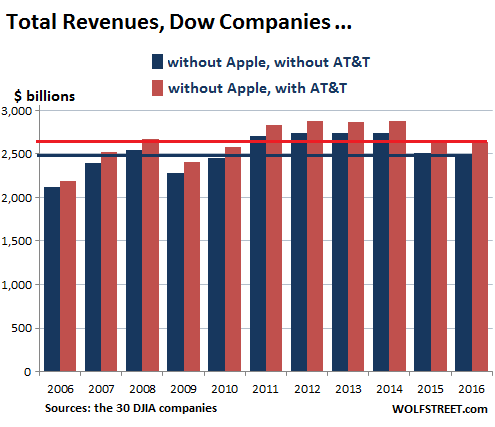 Dow Companies Report Worst Revenues since 2010, Dow Rises to 20,000 (LOL?) – Investment Watch
