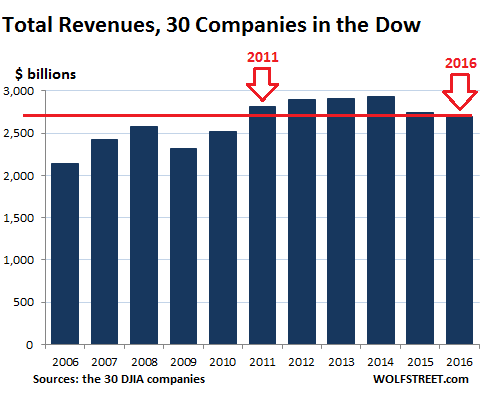 Total DJIA revenues chart