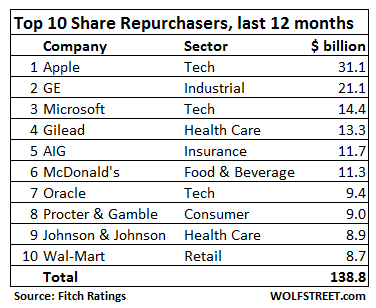 """What Will Prick the """"Leveraged Share Buyback"""" Craze?"""