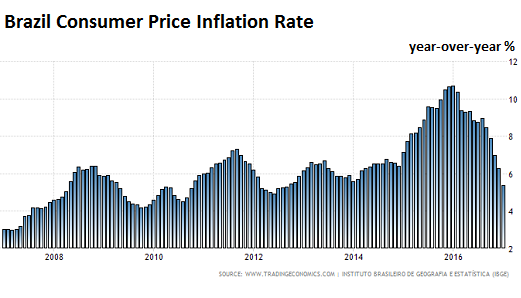 brazil inflation expectations