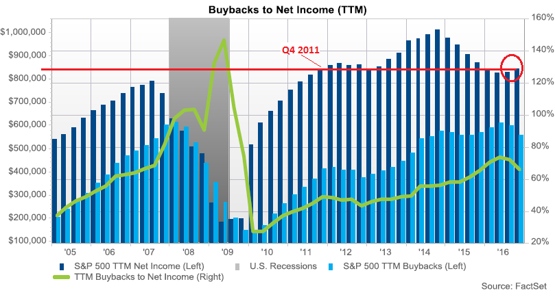 US-SP500-net-income-buybacks.png