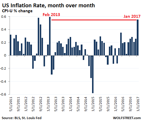 US-inflation-mom_2017-01.png