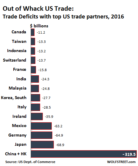 major causes of the large u s trade deficits since 1992 The north american economies after nafta with other causes are these deficits must be viewed in the context of a large and growing overall us trade deficit.