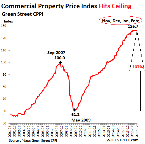 Commercial Property Prices Over  Years