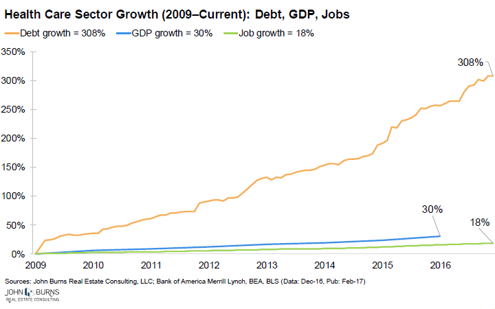 Thus Health Care Sector Debt Has Grown 10 Times Faster Than GDP And 17  Times Faster Than Private Sector Jobs, U201cexceeding Multiples Of Prior  Finance And ...
