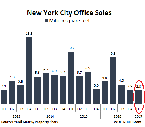 New York's Office Market Gets Crushed, Bubble Deflates - The Bitcoin News - Leading ...