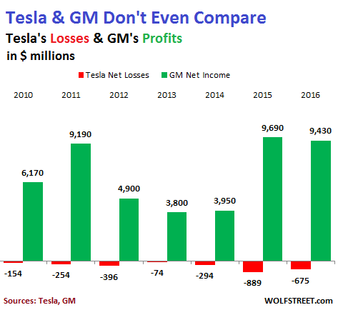What Tesla S Inexplicable Ponzi Scheme Valuation Says