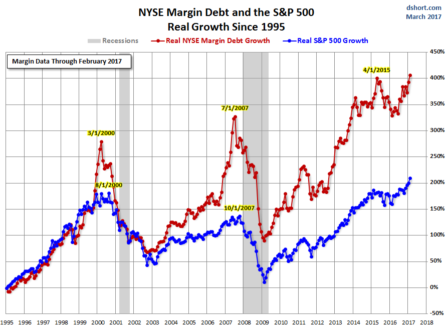 Trump 100, Margin Debt Stock Bubble and Gold