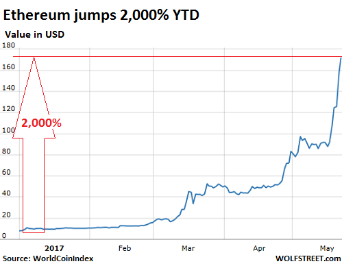 Cryptocurrencies Show Just How Nuts Things Have Gotten