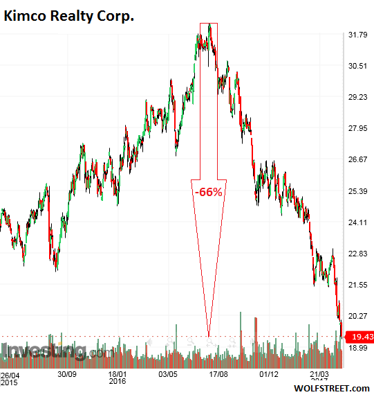 US-REIT-Kimco-2017-05-08.png