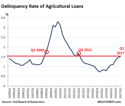 the loan delinquency Auto loan delinquency rates in alaska have consistently tracked below national averages since 2008 that is no longer the case.
