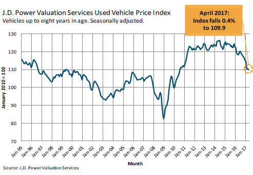 Jd Auto Sales >> Used Vehicle Trade-in Values Sink, Hit New Vehicle Sales | Wolf Street