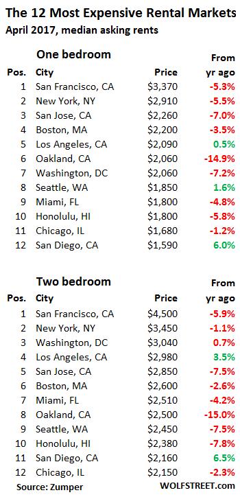 [Image: US-rents-2017-04-top-12.png]