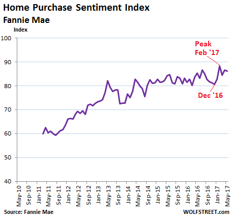 US-home-purchase-sentiment-index-2017-05