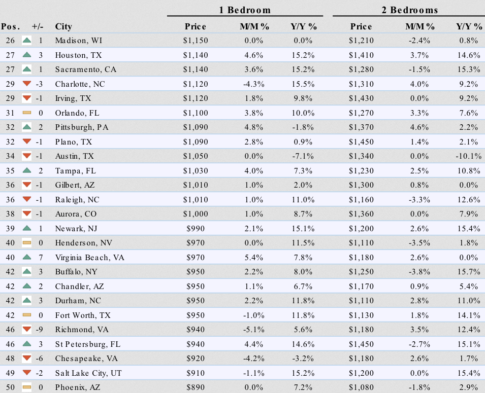 Rents Deflate In The Hottest Us Cities Soar In Cheaper