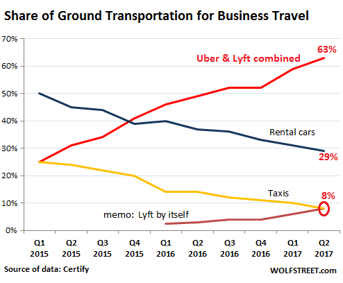 Uber, Lyft Mangle Rental Cars & Taxis  Other Sectors Next