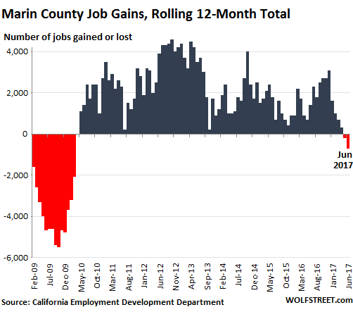 These Job Trends in Silicon Valley, San Francisco Bay Area