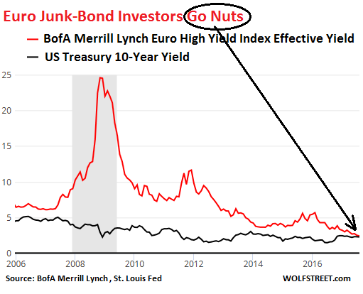 "an insane bond market in 4 charts: ""italian junk bonds yield less"