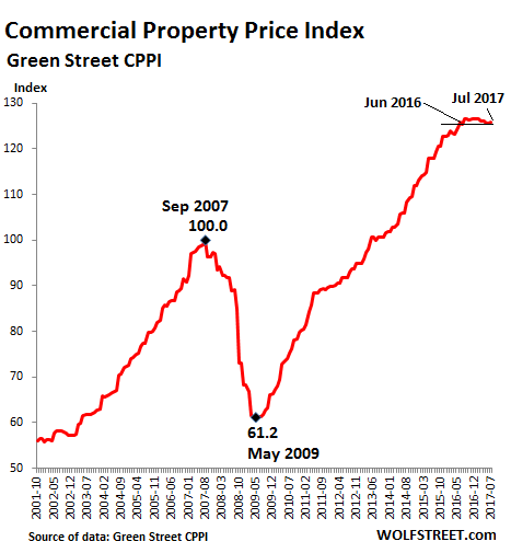 the possible existence of bubbles in the real estate business Israel is one of the top five countries in the world in terms of high risk real estate prices,  especially for the existence of  it's possible that none of.