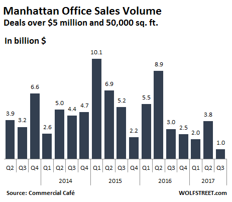 US-Manhattan-office-sales-2017-q3.png