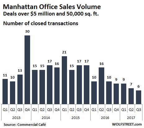 US-Manhattan-office-sales-2017-q3_number