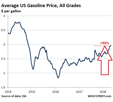 why rising gasoline prices won't cut into consumer
