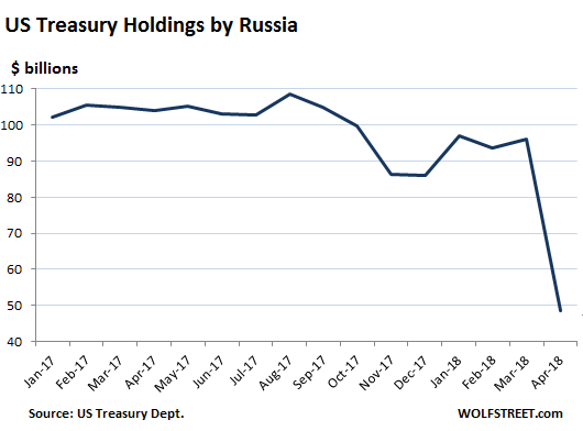 Russia Dropping US Treasuries