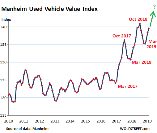 Used-Car Wholesale Prices Surge, Retail Volume Drops. New Cars Sink Deeper into Carmageddon  | Wolf Street