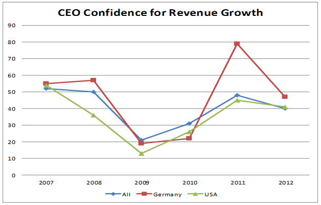 ceo-confidence-for-revenue-growth-3