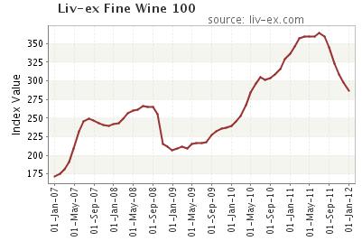 liv-ex_fine-wine-100