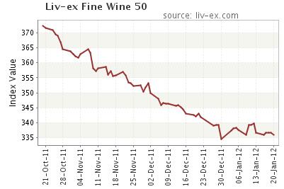 liv-ex_fine-wine-50