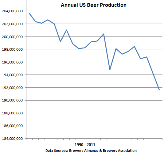 US-Graph-Annual-Beer-Production-1990-2011