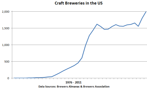 US-Graph-Craft-Breweries-1976-2011