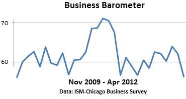 Chicago-ISM-Business-Barometer-2012-04