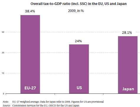 EU-Tax-to-GDP-EU-US-Japan-2009