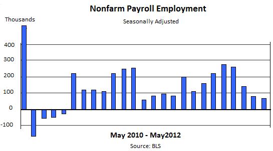 BLS-Nonfarm-Payroll-5-2010-5-2012