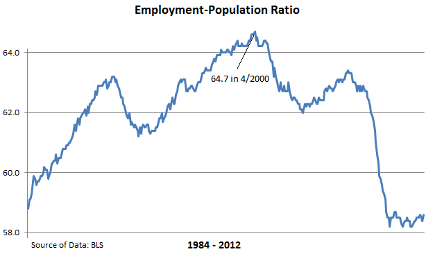 BLS-employment-population-ratio-1984-2012
