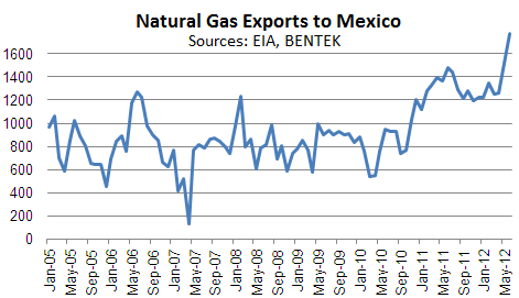 NatGas-2005-2012-Exports-to-Mexico