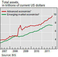 BIS-Total Central Bank Assets