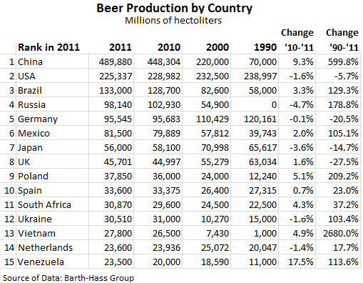 Beer-Worldwide-Production-by-Country-1990_2011