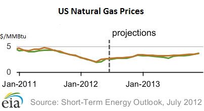 NatGas-EIA-price-forecast-Jul-10-2012