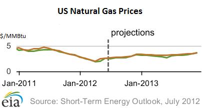 NatGas-EIA-price-forecast-Jul-10-2012