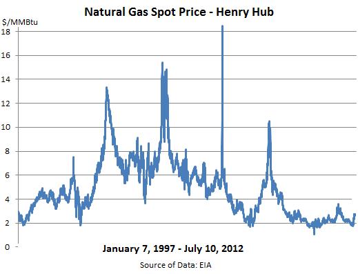 NatGas-Historic-Prices-1997_Jul-10-2012