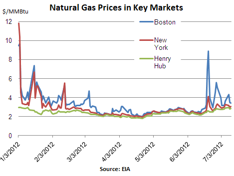 NatGas-Prices-Key-Markets-Jan_Jul-2012
